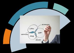 Es wird das Zusammenspiel zwischen CRM, ERP und DMS in Form überschneidender Mengenkreise grafisch dargestellt.