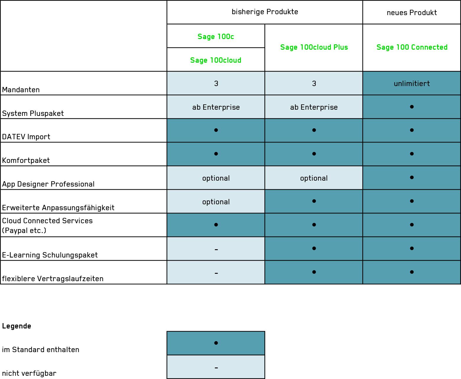 Tabelle, die den Funktionsumfang der Sage 100, Sage 100c/Sage 100cloud und Sagew 100cloud Plus gegenüberstellt