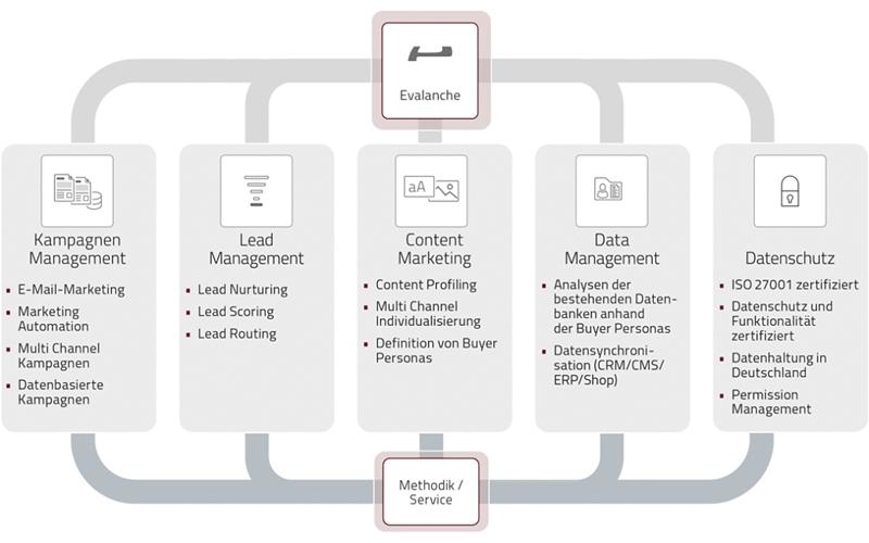 Motiv Leadmanagement